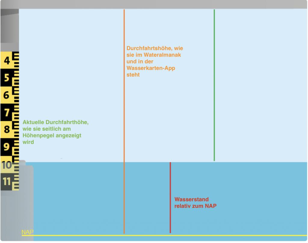 Diagramm zur Erklärung des Amsterdamer Pegels